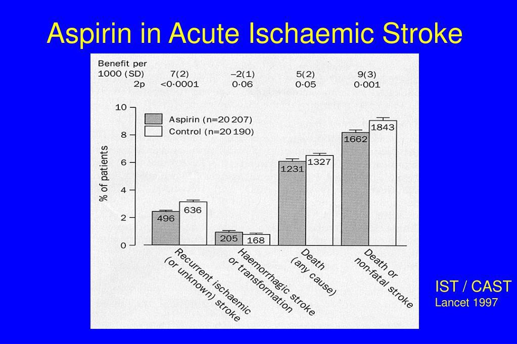 Aspirin in Acute Ischaemic Stroke
