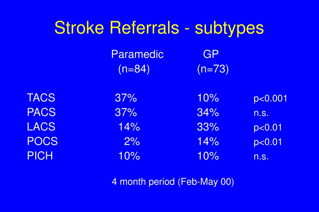 Stroke Referrals - subtypes