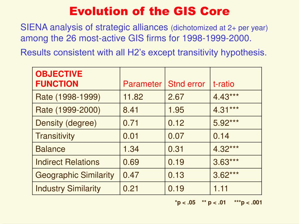 Evolution of the GIS Core