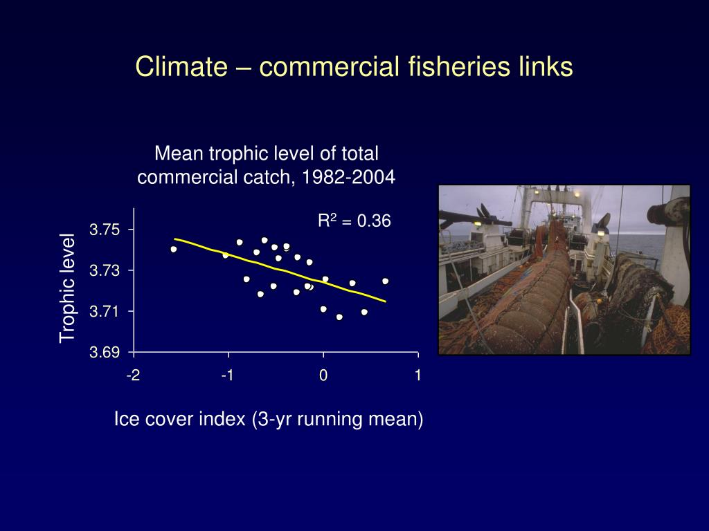 Climate – commercial fisheries links