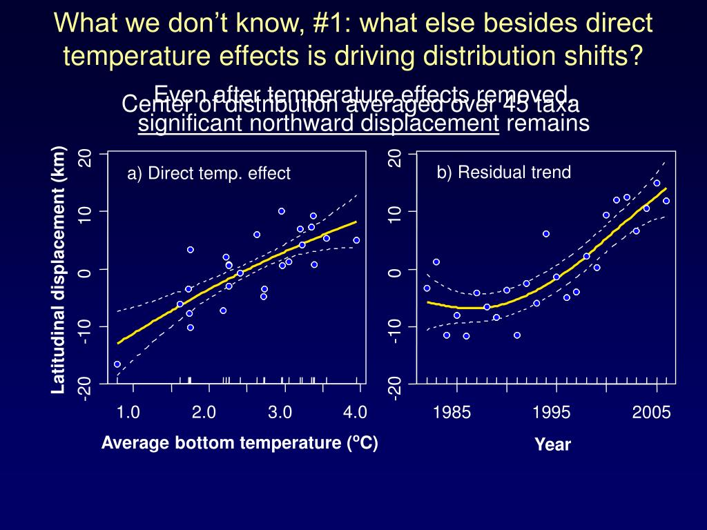 What we don't know, #1: what else besides direct temperature effects is driving distribution shifts?