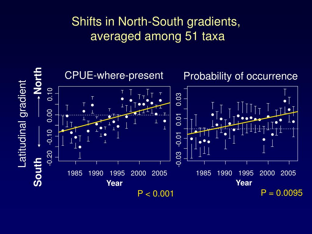 Shifts in North-South gradients,