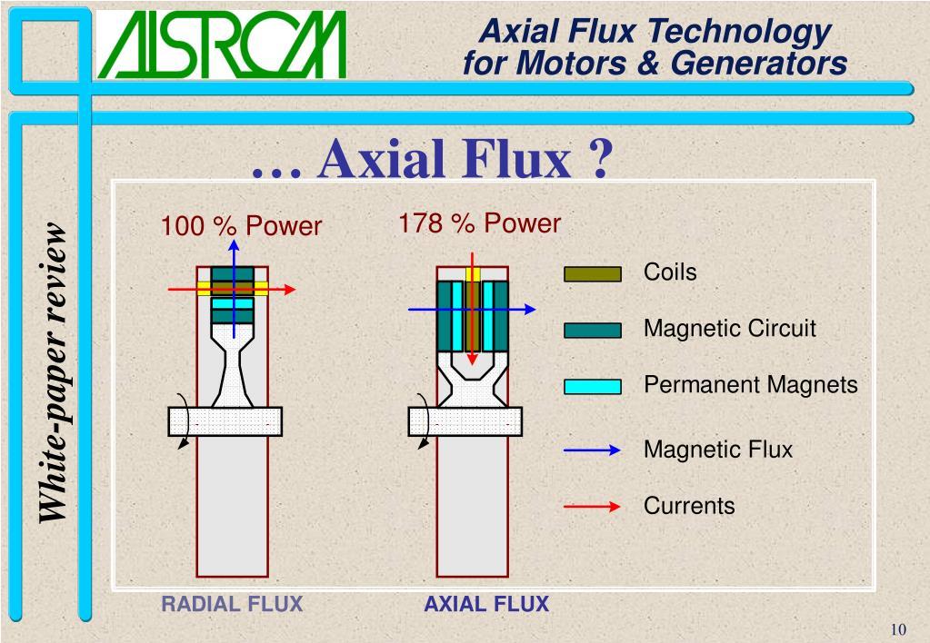 … Axial Flux ?