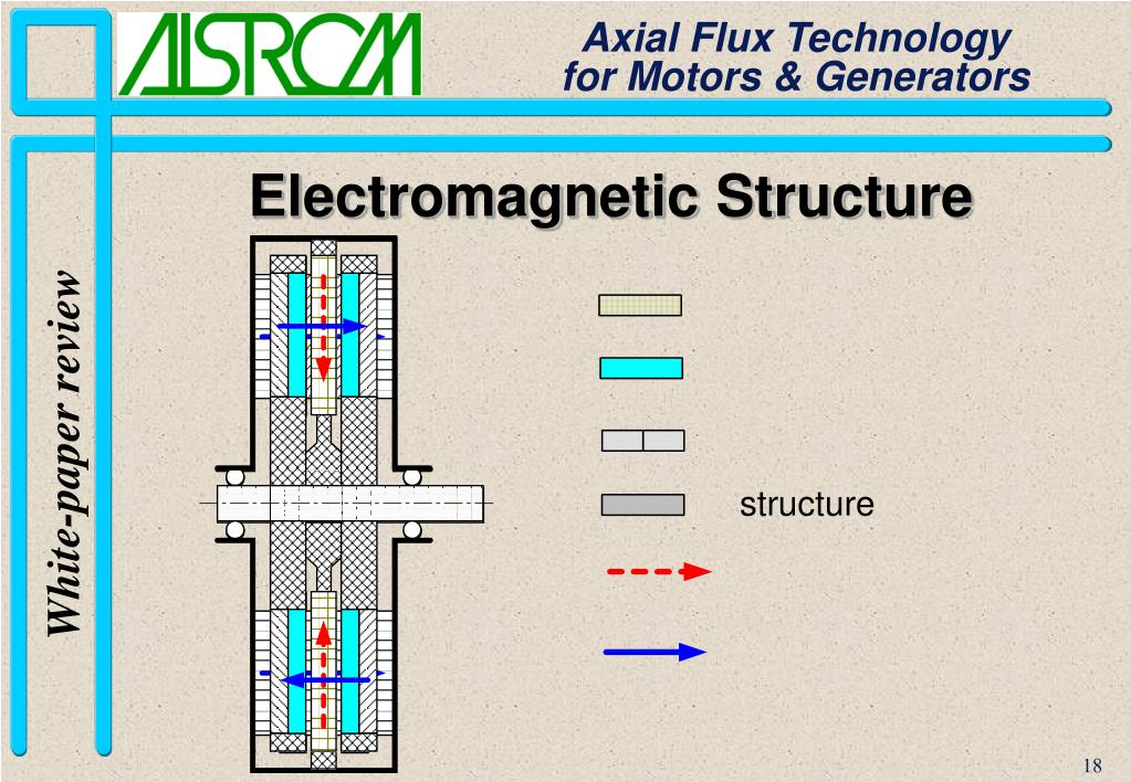 Electromagnetic Structure