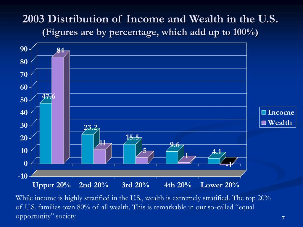 2003 Distribution of Income and Wealth in the U.S.