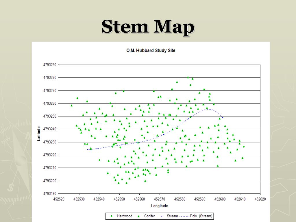 Stem Map