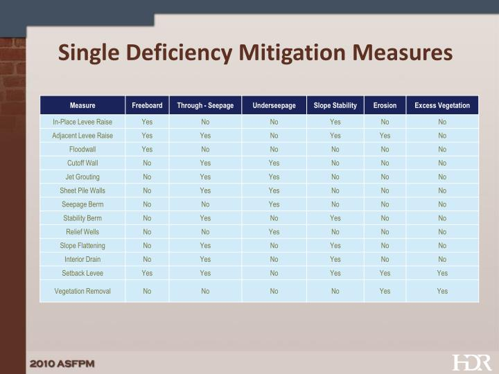 Single Deficiency Mitigation Measures