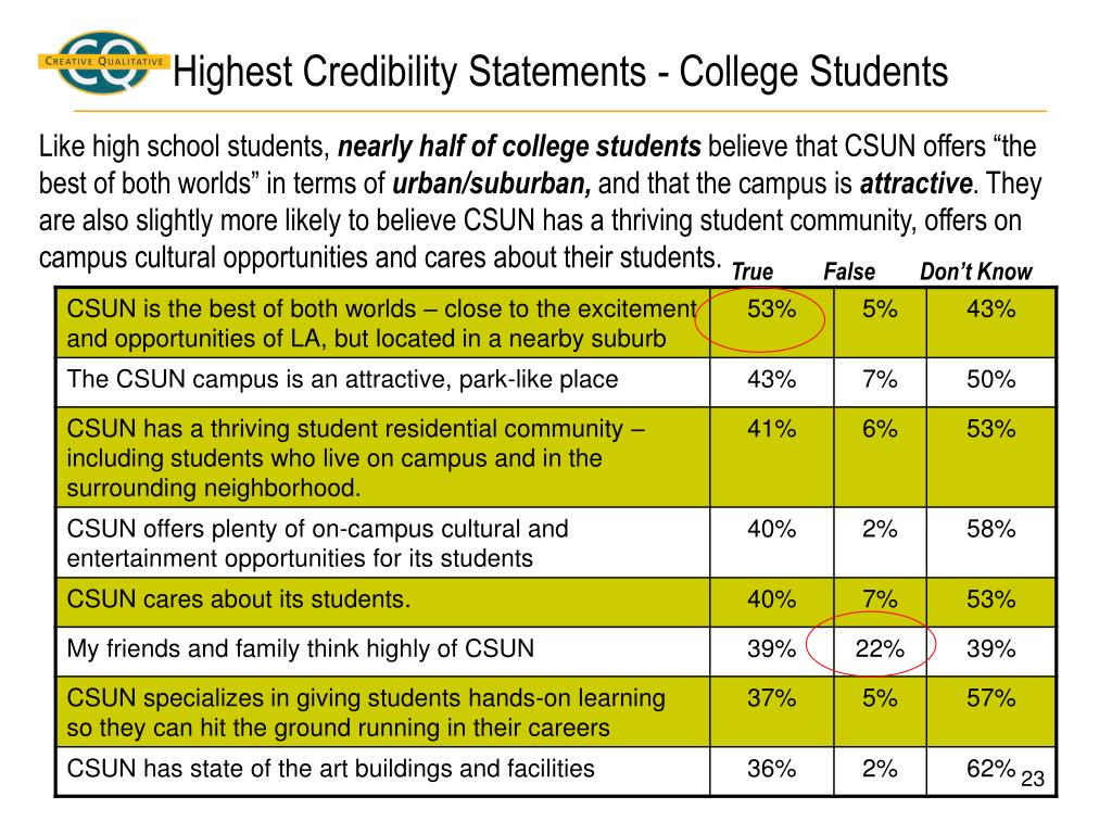 Highest Credibility Statements - College Students