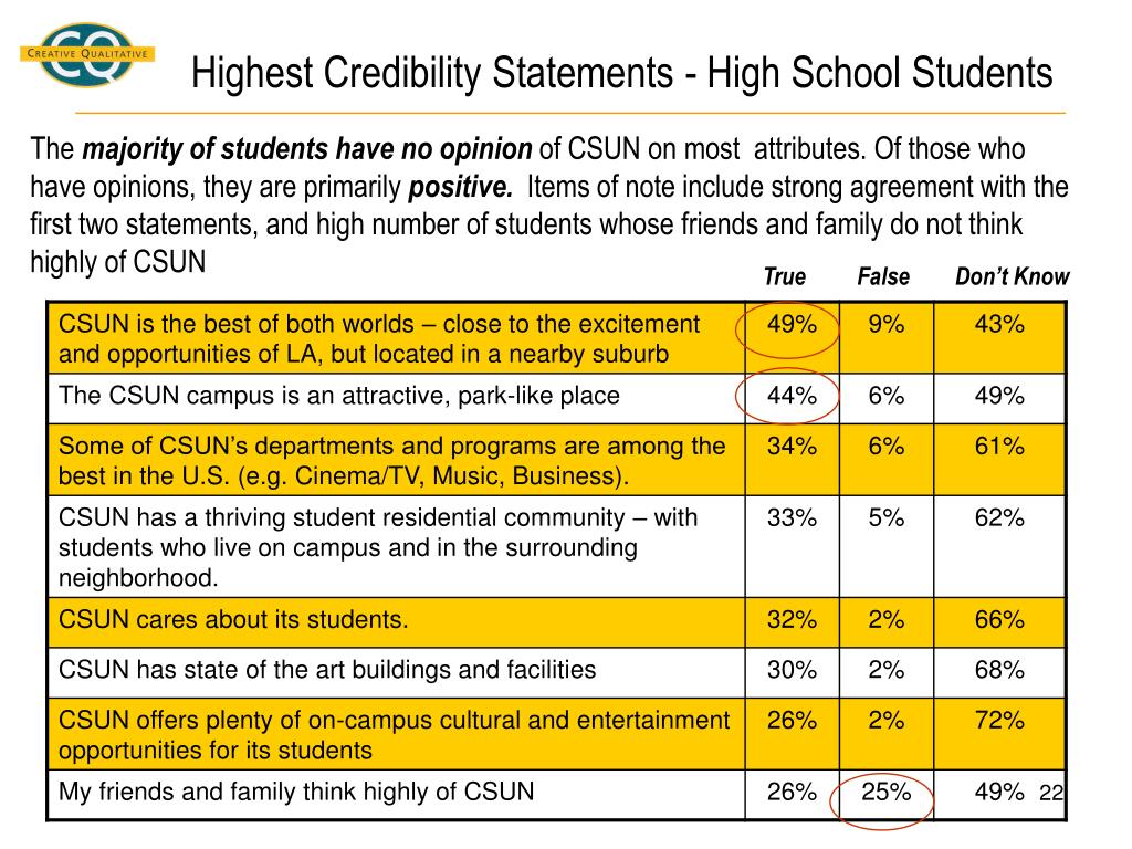 Highest Credibility Statements - High School Students