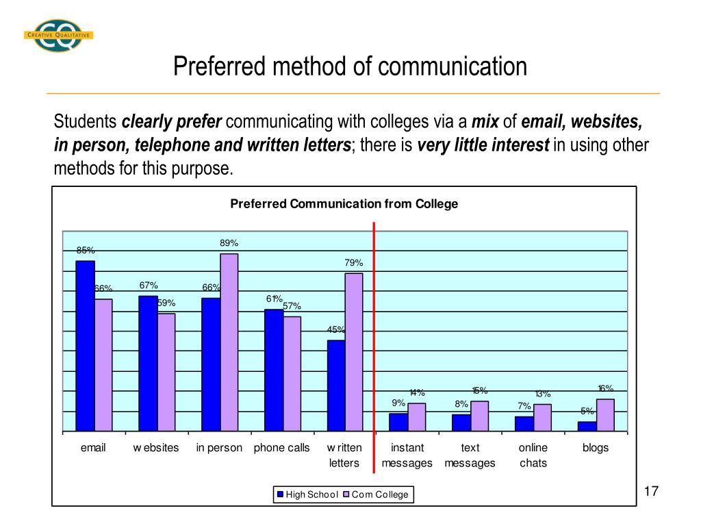 Preferred method of communication