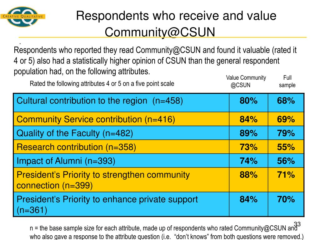 Respondents who receive and value                       Community@CSUN