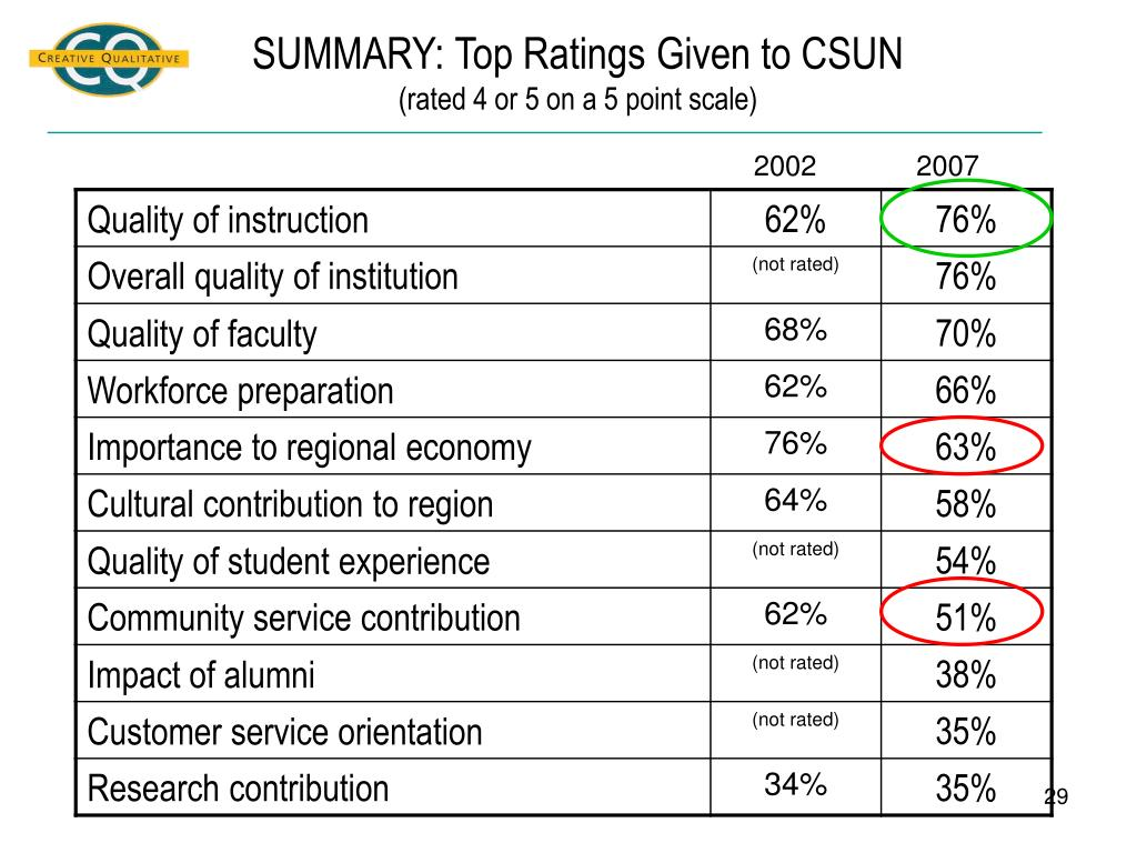 SUMMARY: Top Ratings Given to CSUN