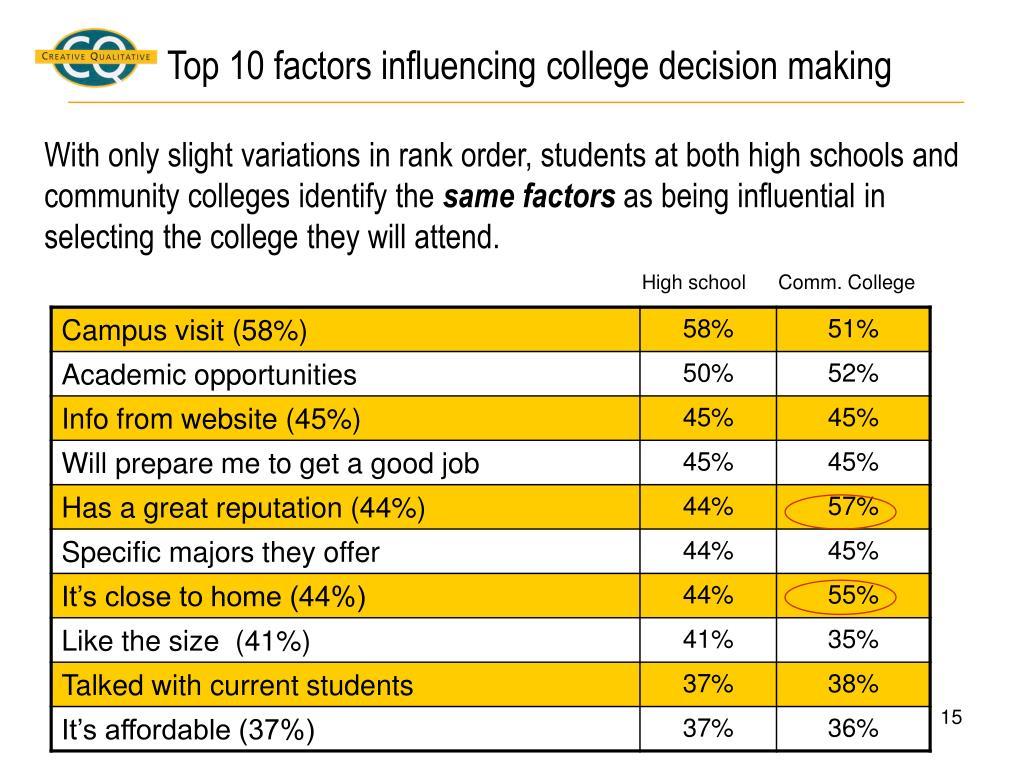 Top 10 factors influencing college decision making
