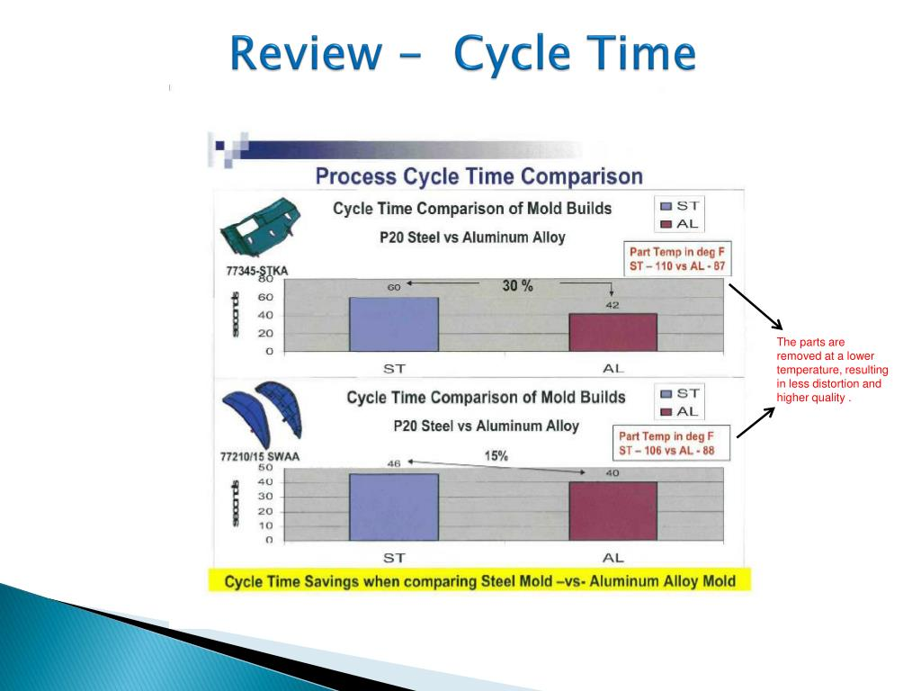 Review -  Cycle Time