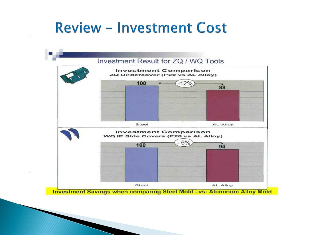 Review – Investment Cost