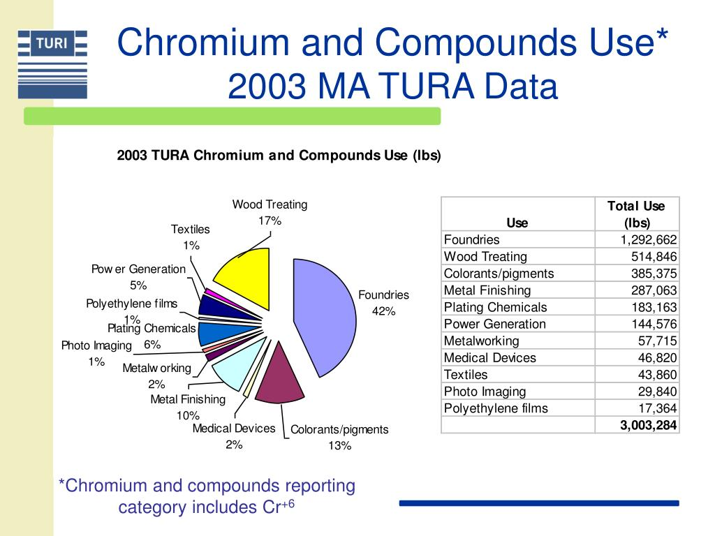 Chromium and Compounds Use*