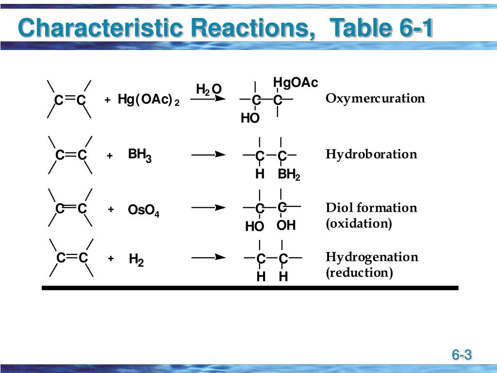 Characteristic Reactions,  Table 6-1