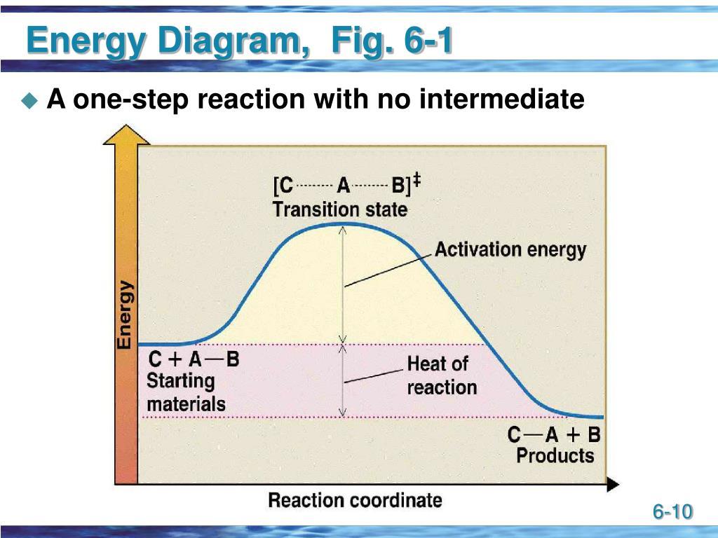 Energy Diagram,  Fig. 6-1