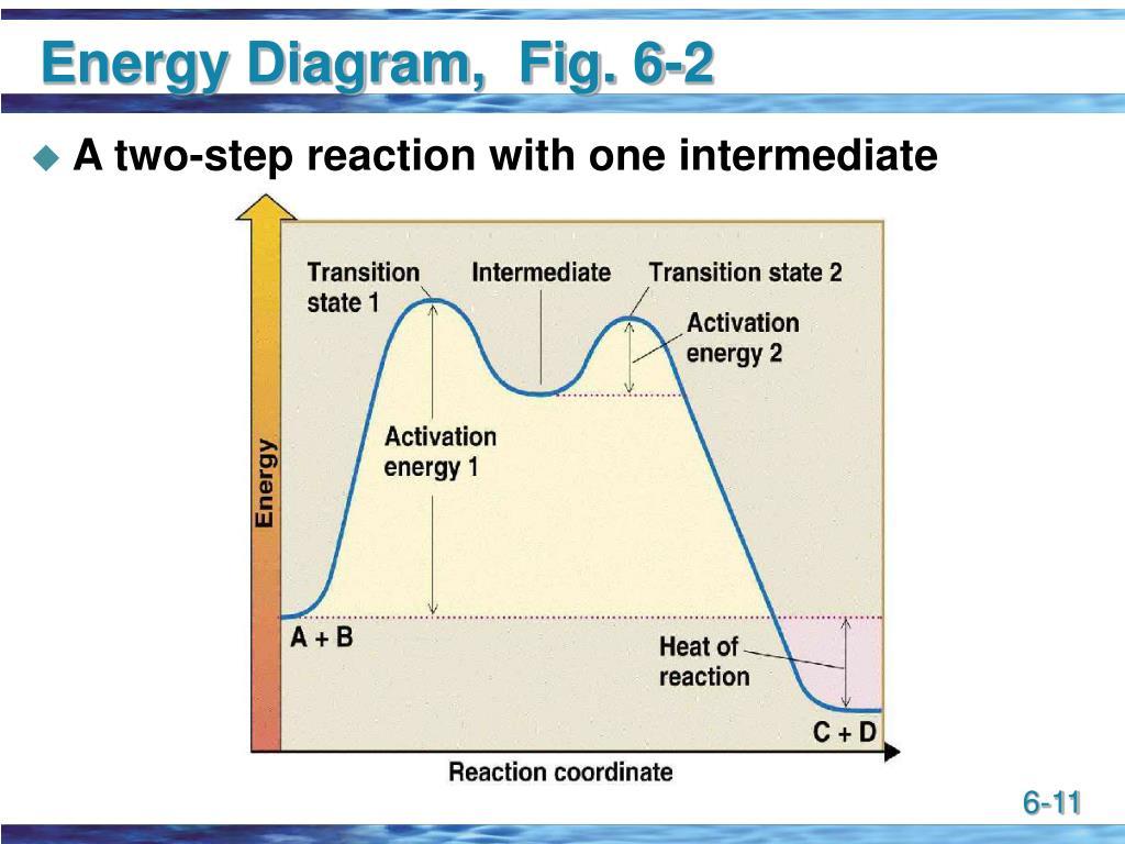 Energy Diagram,  Fig. 6-2