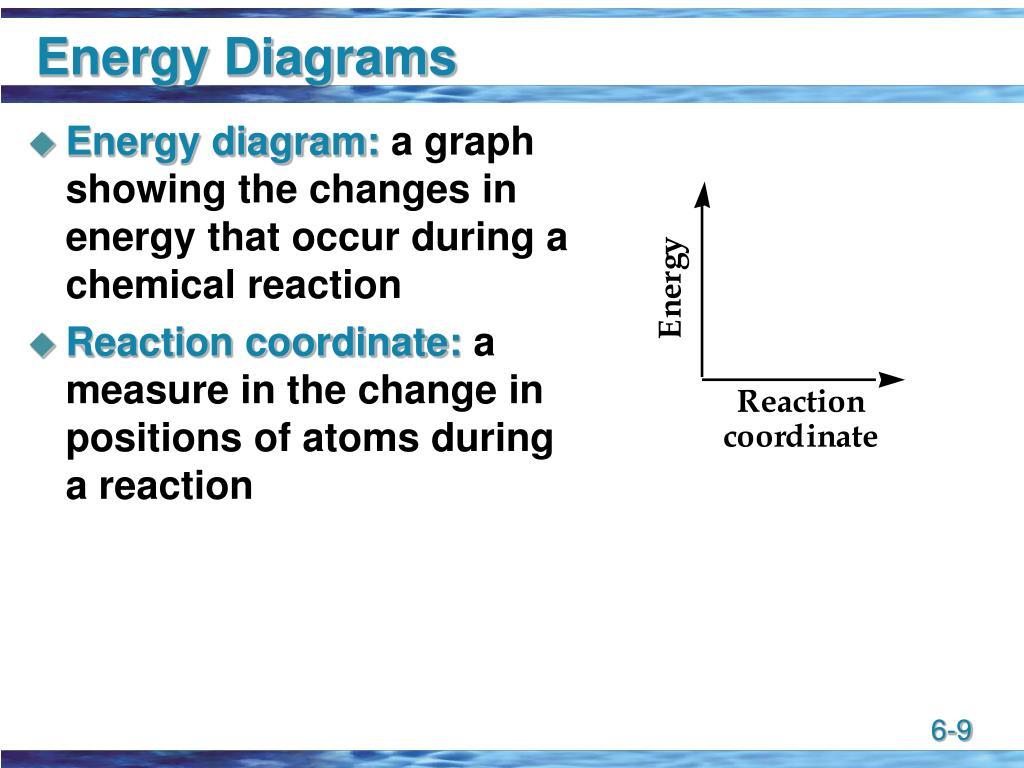 Energy Diagrams