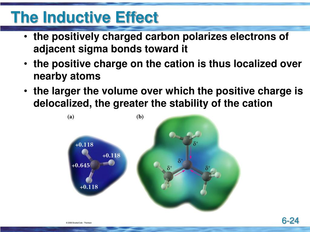 The Inductive Effect