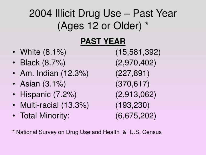 2004 Illicit Drug Use – Past Year