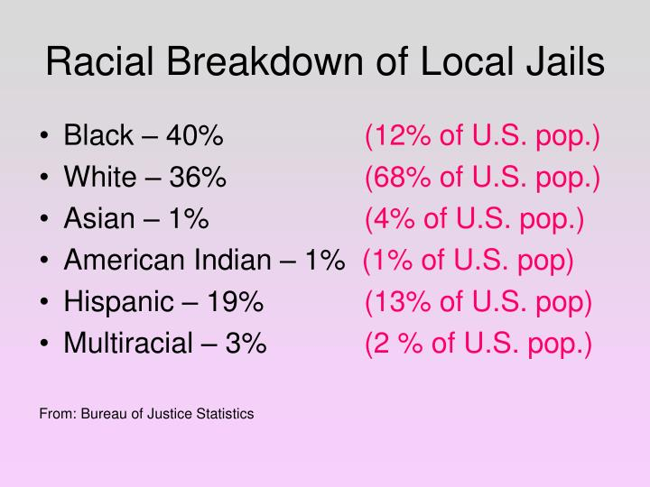 Racial Breakdown of Local Jails