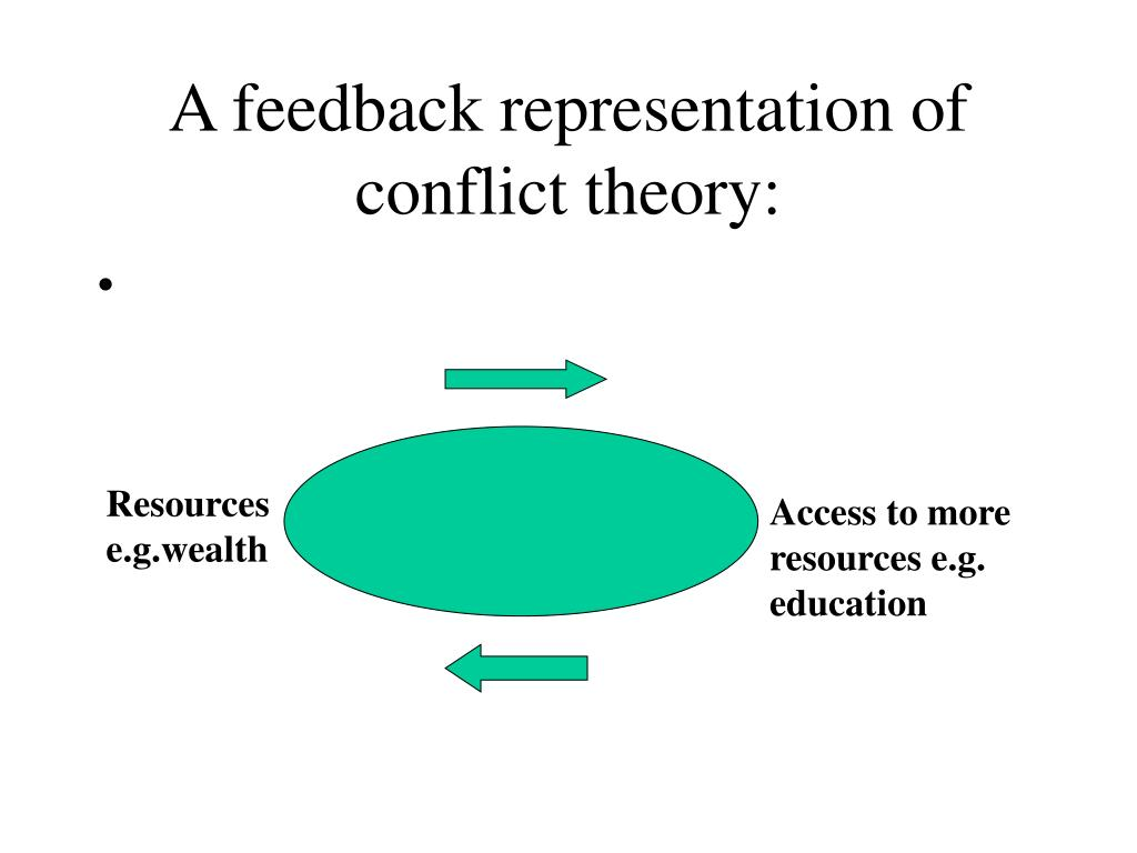 A feedback representation of conflict theory: