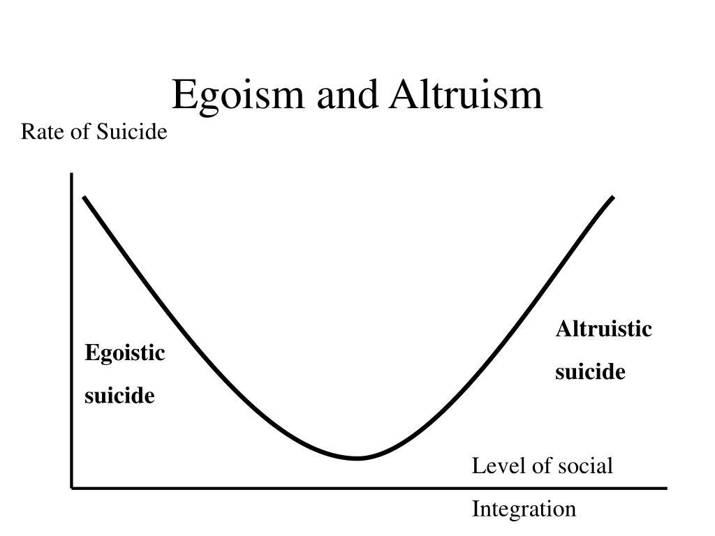 Egoism and Altruism