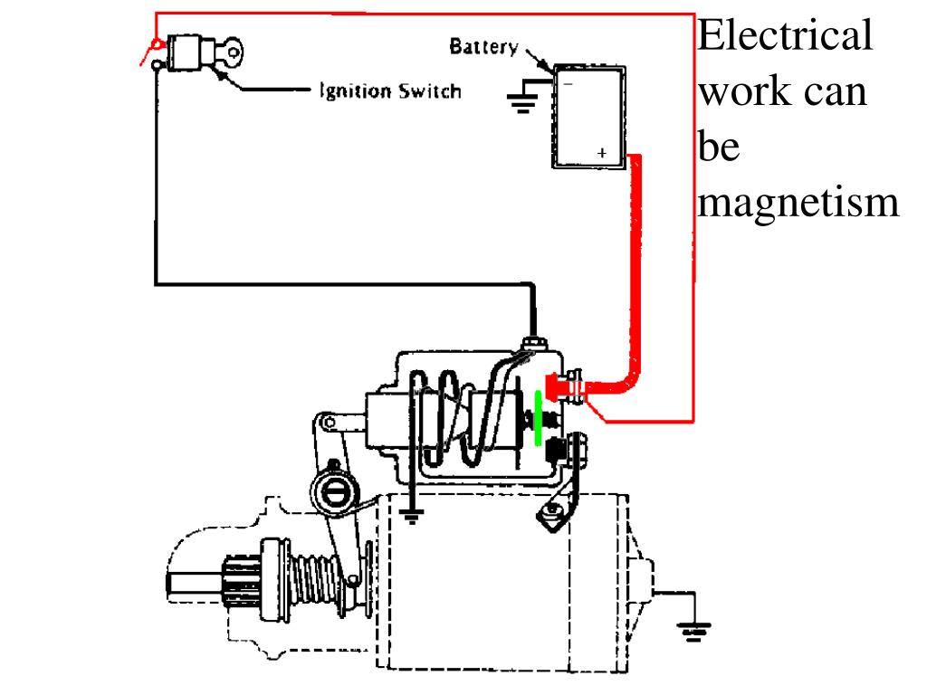 Electrical work can be magnetism