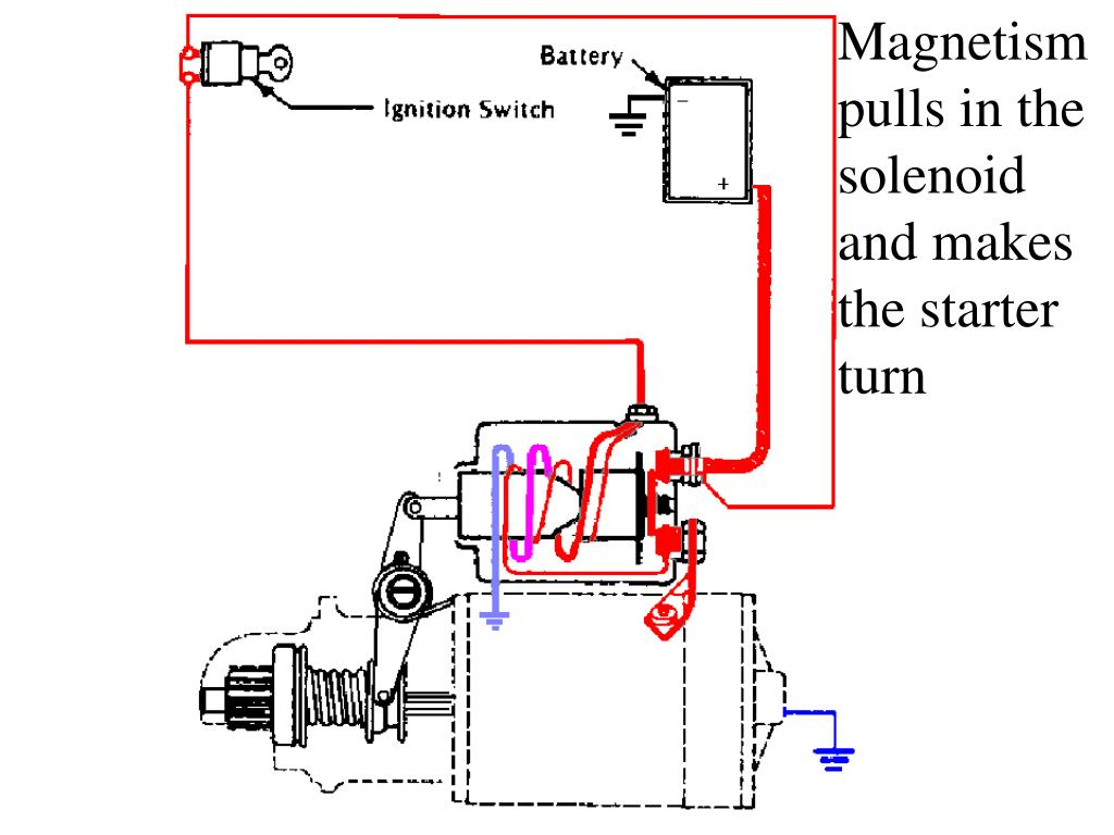 Magnetism pulls in the solenoid and makes the starter turn