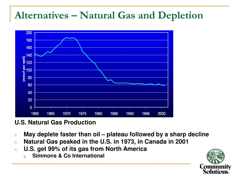 Alternatives – Natural Gas and Depletion