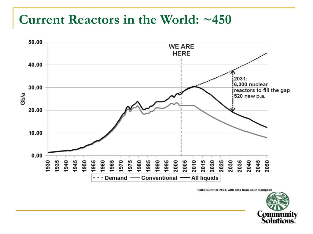 Current Reactors in the World: ~450