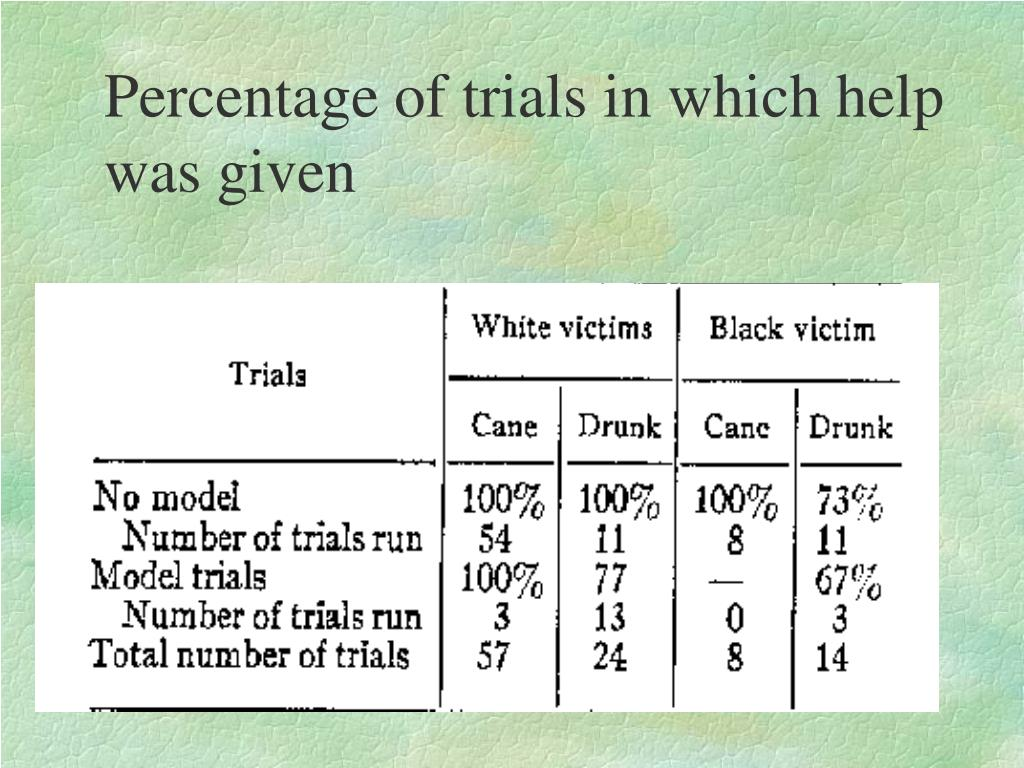 Percentage of trials in which help was given