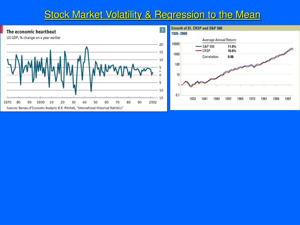 Stock Market Volatility & Regression to the Mean