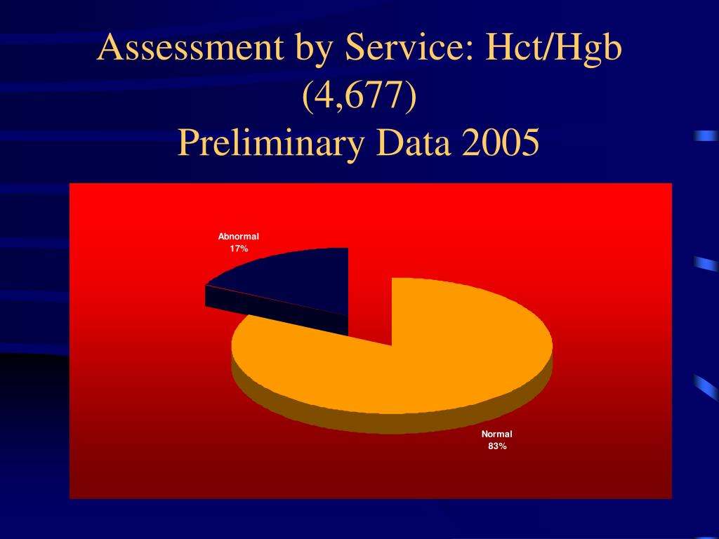 Assessment by Service: Hct/Hgb