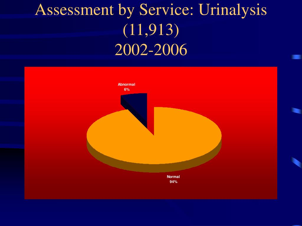 Assessment by Service: Urinalysis