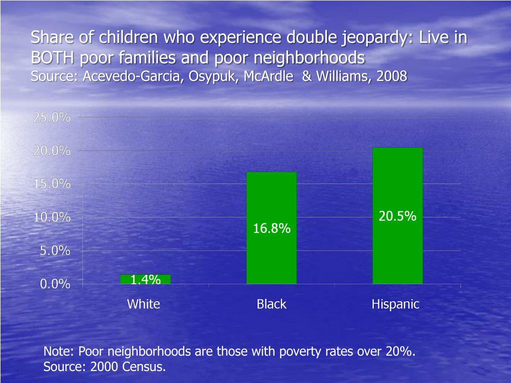 Share of children who experience double jeopardy: Live in BOTH poor families and poor neighborhoods
