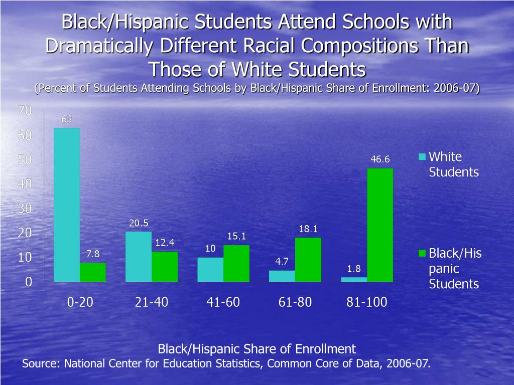 Black/Hispanic Students Attend Schools with Dramatically Different Racial Compositions Than Those of White Students