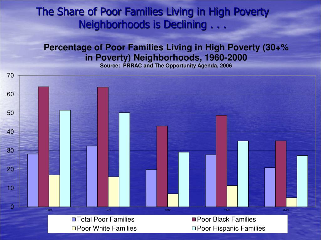 The Share of Poor Families Living in High Poverty Neighborhoods is Declining . . .