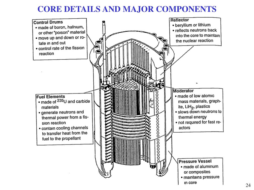 CORE DETAILS AND MAJOR COMPONENTS