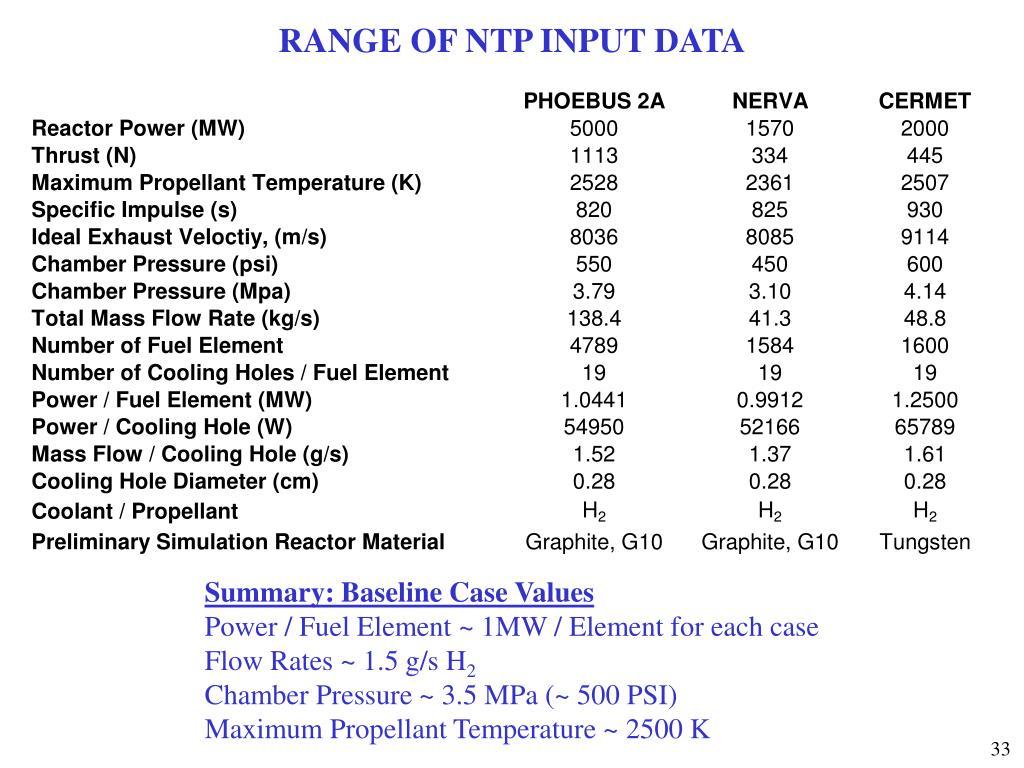 RANGE OF NTP INPUT DATA
