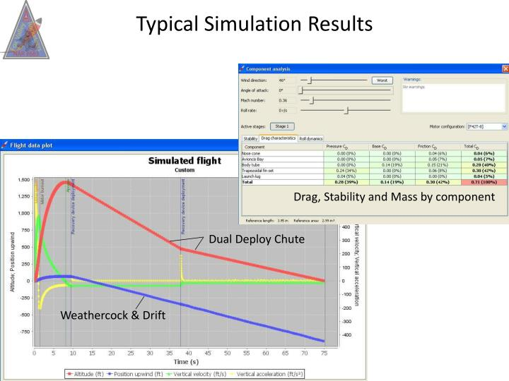Typical Simulation Results