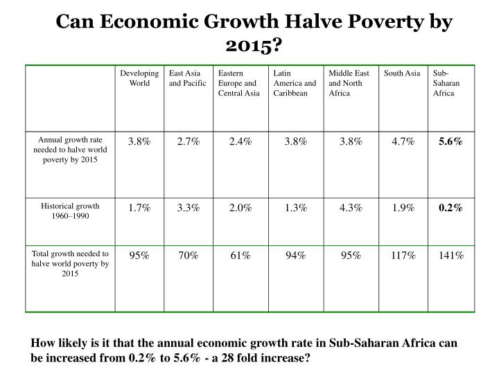 Can Economic Growth Halve Poverty by 2015?