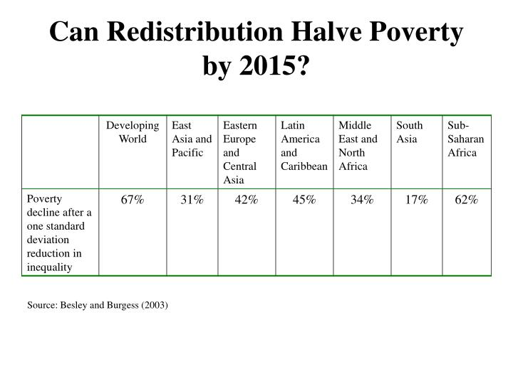 Can Redistribution Halve Poverty by 2015?