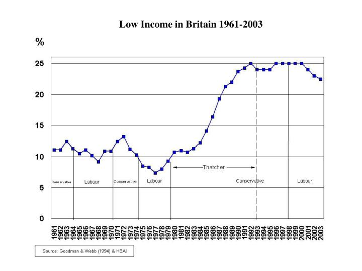 Low Income in Britain 1961-2003