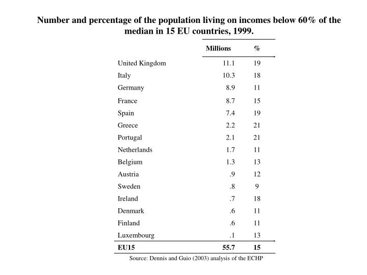 Number and percentage of the population living on incomes below 60% of the median in 15 EU countries, 1999.