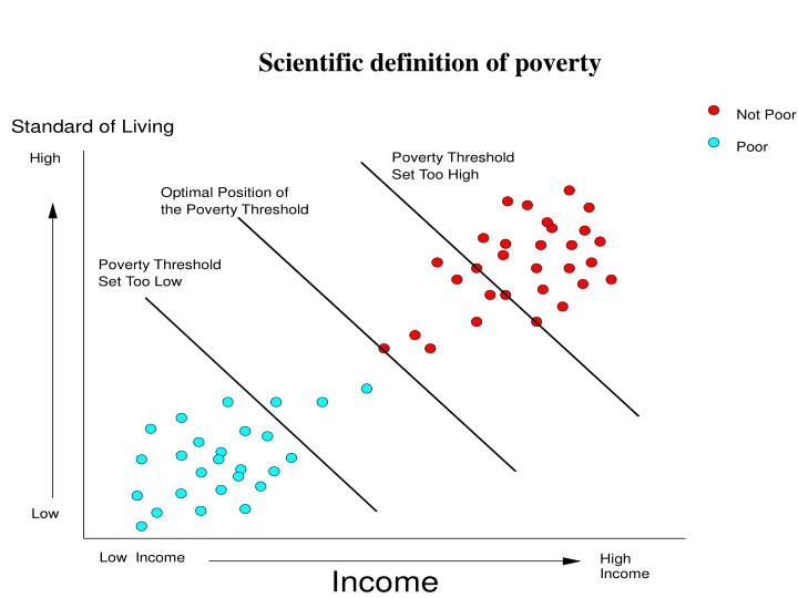 Scientific definition of poverty