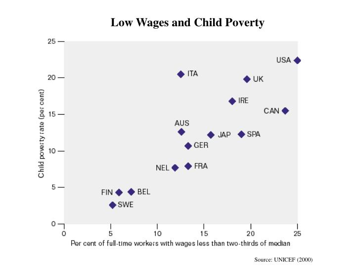 Low Wages and Child Poverty