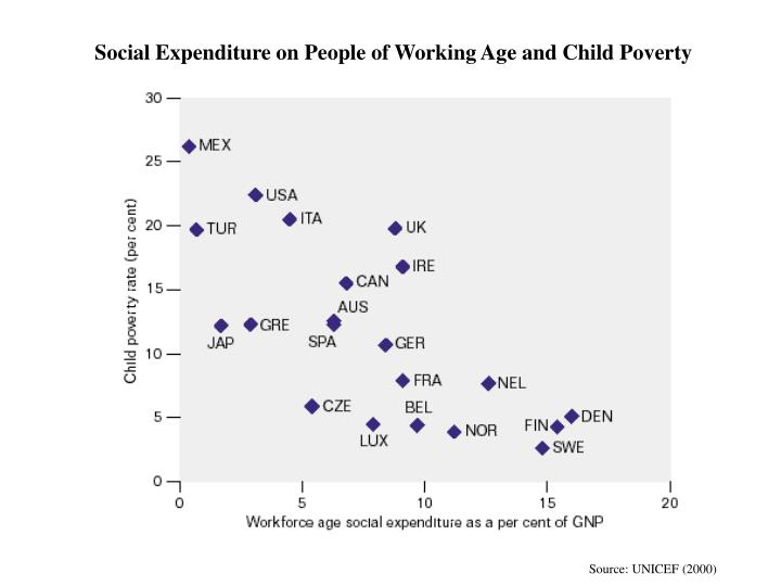 Social Expenditure on People of Working Age and Child Poverty